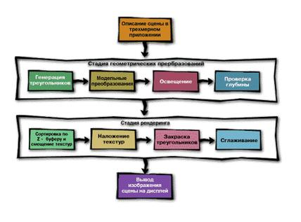 Этапами графического конвейера являются элеватор г бузулук