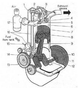 [SCHEMATICS_48IU]  WORKING CYCLE OF THE FOUR-STROKE DIESEL ENGINE. | 1 Cylinder Engine Diagram |  | Lectures for learning