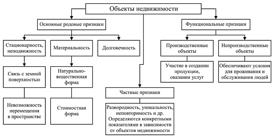 Типология объектов недвижимости за рубежом апартаменты москва сити аренда