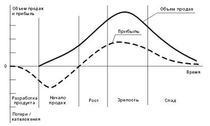 стадия жизненного цикла рост
