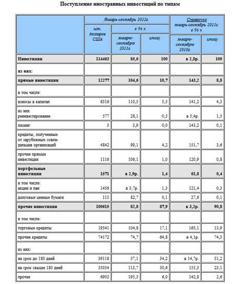 Влияние иностранных инвестиций на развитие национальных компаний в российской экономике – тема научной статьи по экономике и бизнесу читайте бесплатно текст научно-исследовательской работы в электронной библиотеке КиберЛенинка