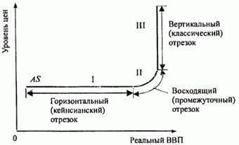 Способы измерения валового внутреннего продукта (ВВП) — Мегаобучалка