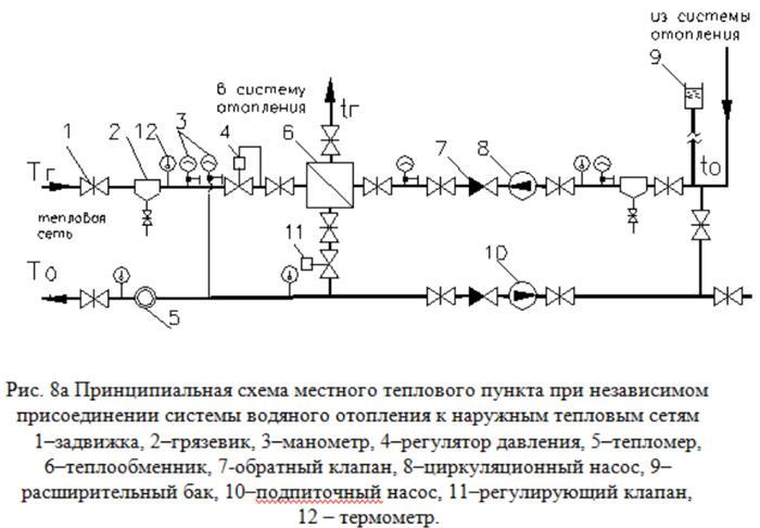 Схемы присоединения систем отопления к тепловым сетям