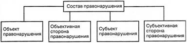 Понятие виды и юридический состав правонарушения