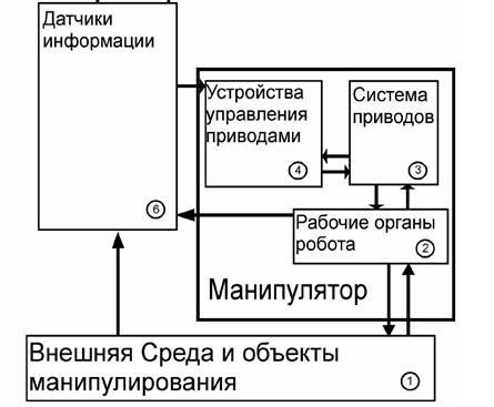 Стадии технологического процесса производства