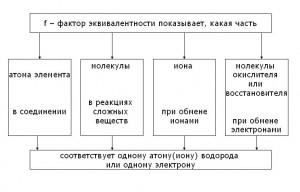 факторы определения предназначения товаров основные
