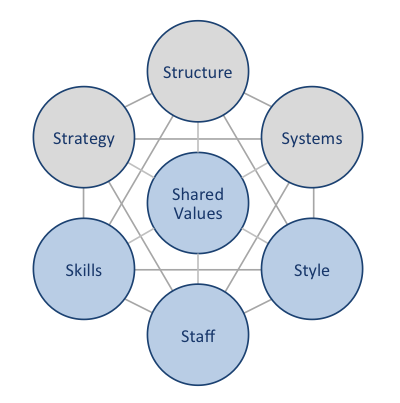 mckinsey s 7s model applied to apple Models of organisational effectiveness have ebbed in and out of fashion, but the one that has endured the test of time is the mckinsey 7s framework when applying the mckinsey 7s framework, it is helpful to compare where an organisation is at with where it desires to get to.