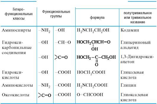Гетерофункциональные соединения аминоспирты амине финолы
