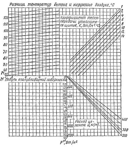 номограмма бетон