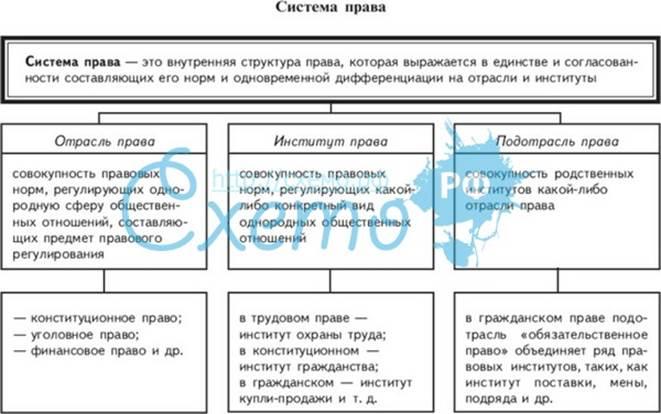 права таблицах система в схемах и