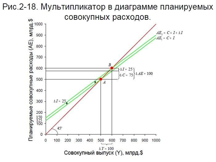 МАКРОЭКОНОМИЧЕСКИЕ МОДЕЛИ. ЭНДОГЕННЫЕ И ЭКЗОГЕННЫЕ ПЕРЕМЕННЫЕ. ЗАПАСЫ И ПОТОКИ. - Макроэкономика (продвинутый уровень)
