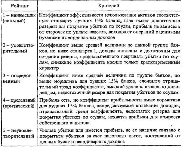 Активы Коммерческого Банка И Их Характеристика Шпаргалка