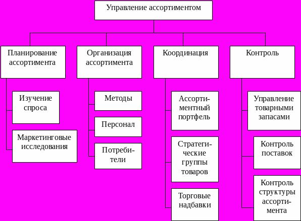 Апопий Организация Торговли