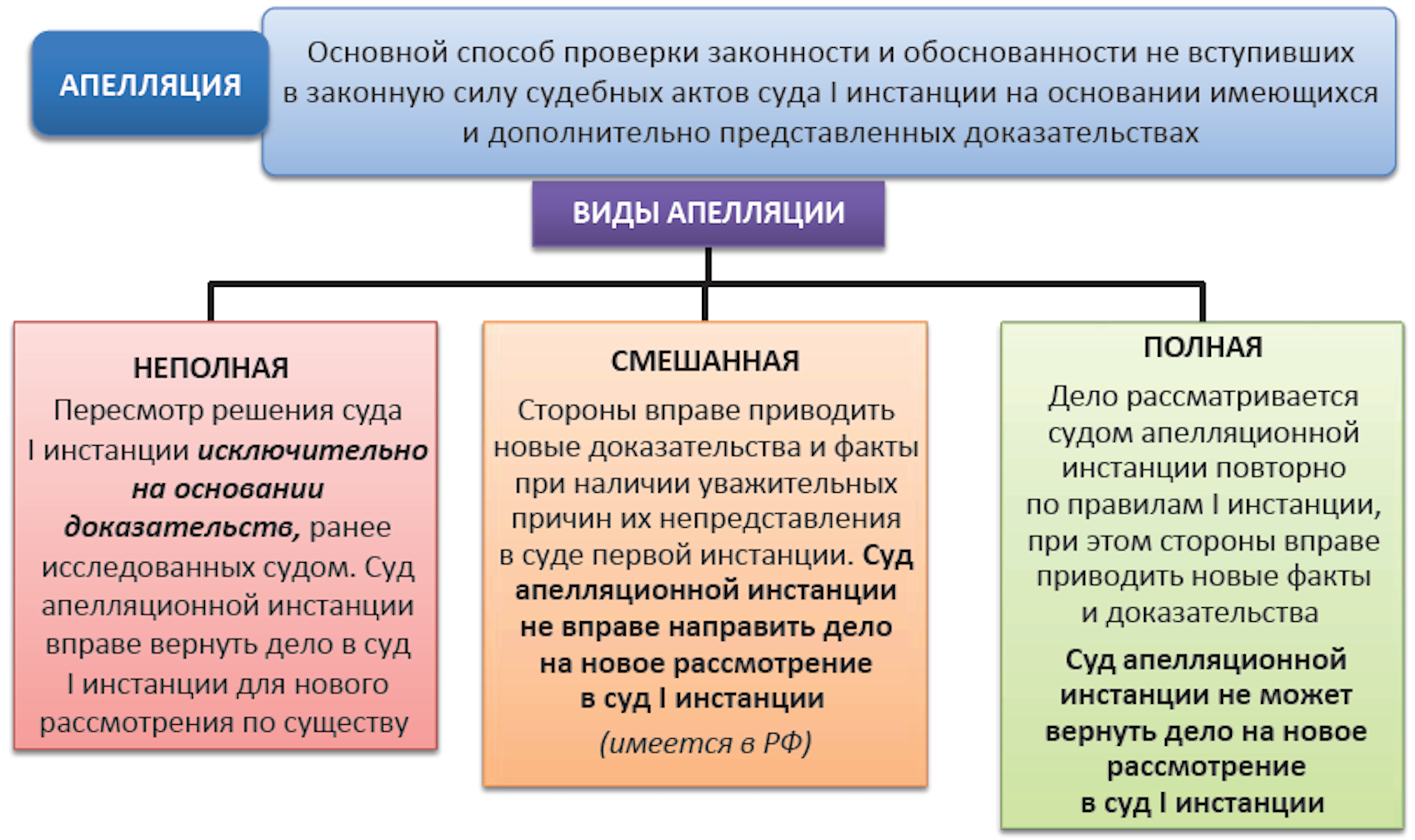 Общие критерии подведомственности дел арбитражным судам 2019- 2019