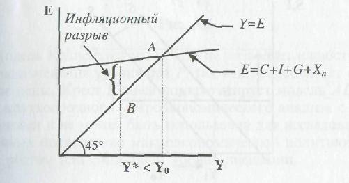 Индуцированные инвестиции: что это такое, отличия от автономных, что нужно учитывать при расчете, основные формулы, роль в современной экономики РФ, особенности индуцированного расчета