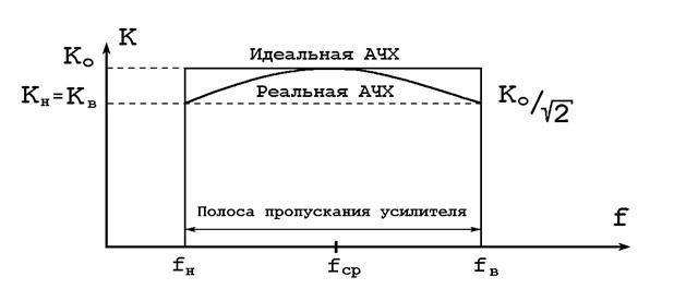 Характеристики усилителей: классификация, формулы, схемы, параметры | 265x640