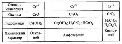 это какие оксиды хрома существуют является