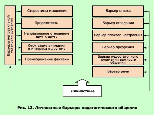 Педагогического общения схема