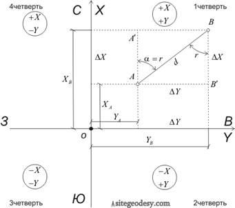 краны система плоских прямоугольных координат в маркшедерии Определение