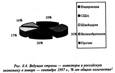 Курсовая работа: Иностранные инвестиции в российскую экономику -