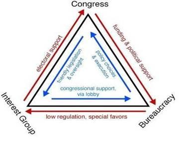 Реферат В чем опасность проблемы железного треугольника  39 Каковы следствия политической ренты и перераспределительных коалиций для государственного управления