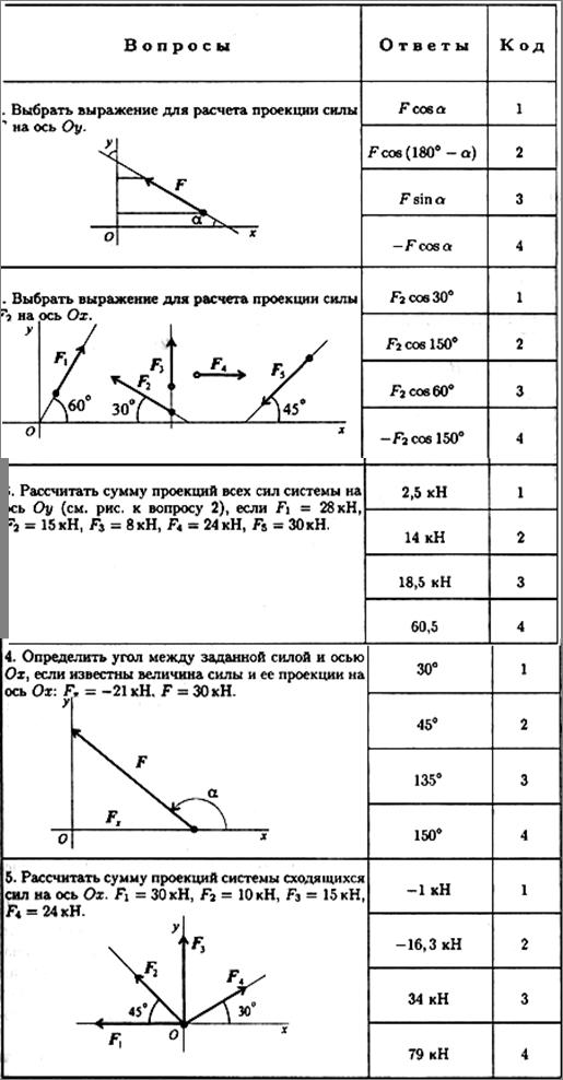 Реферат Тема Статика Проекции силы на ось
