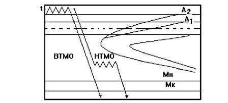 приобретения термобелья втмо и нтмо чем их отличие может