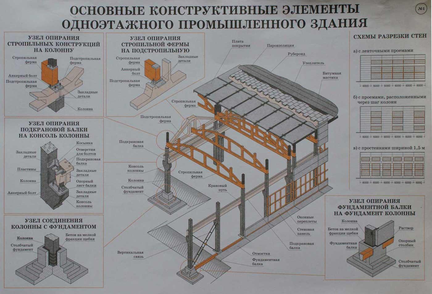 виды строительных конструкций зданий