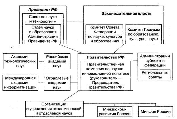 Государственное регулирование инновационного развития реферат 2321
