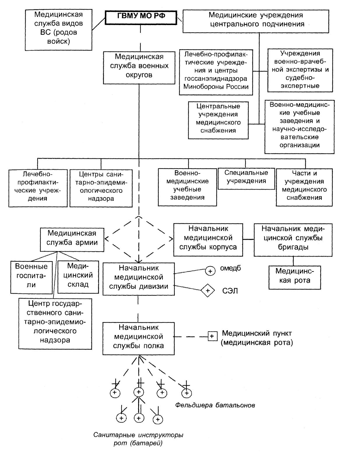 Изображение - Требования к кандидатам на службу в медицинской роте вс рф image001