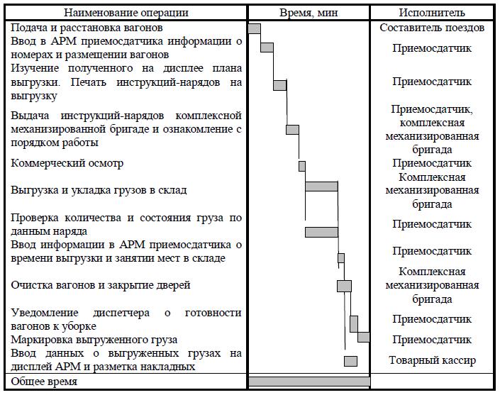 персоны: Зайцев организация перевозок в магистрально сортировочном центре дипломная работа Россия