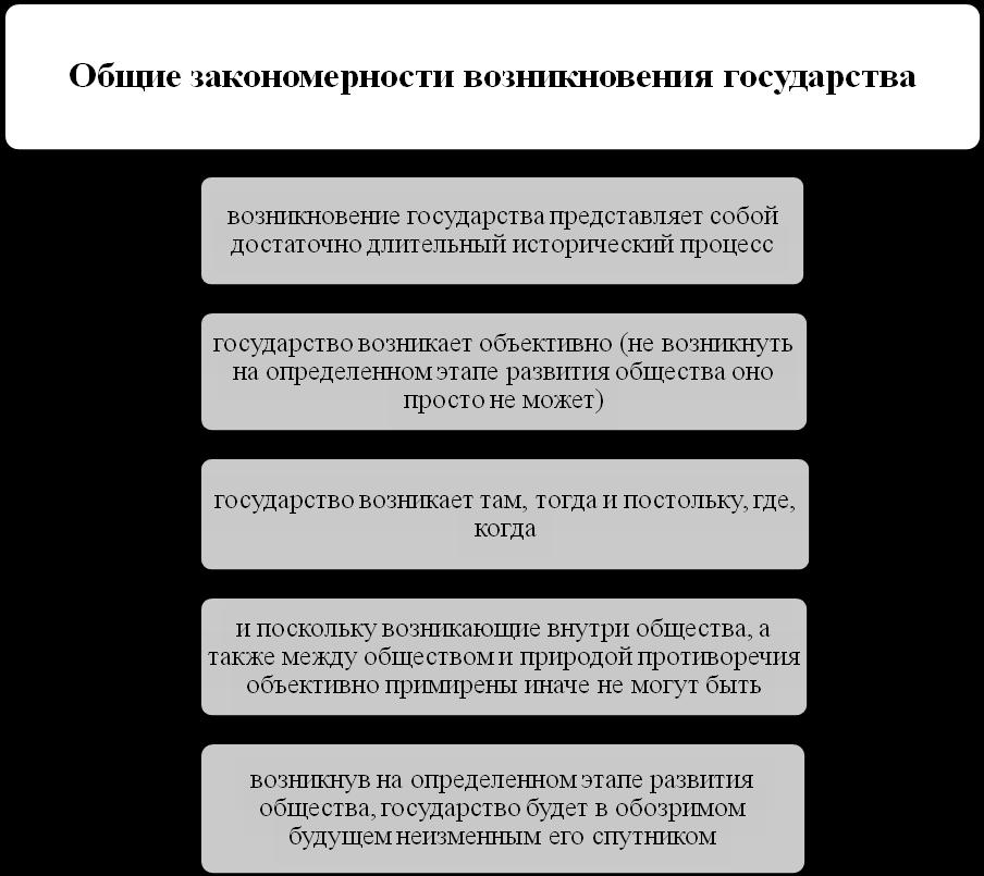 Причины И Общие Закономерности Возникновения Государства Шпаргалка