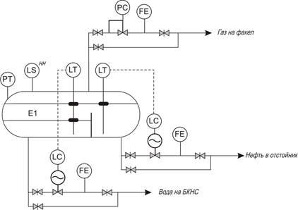 Схема управления технологическим процессом