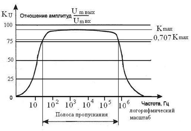 Переходная характеристика :: Моделирование схемы усилителя НЧ на ... | 440x642