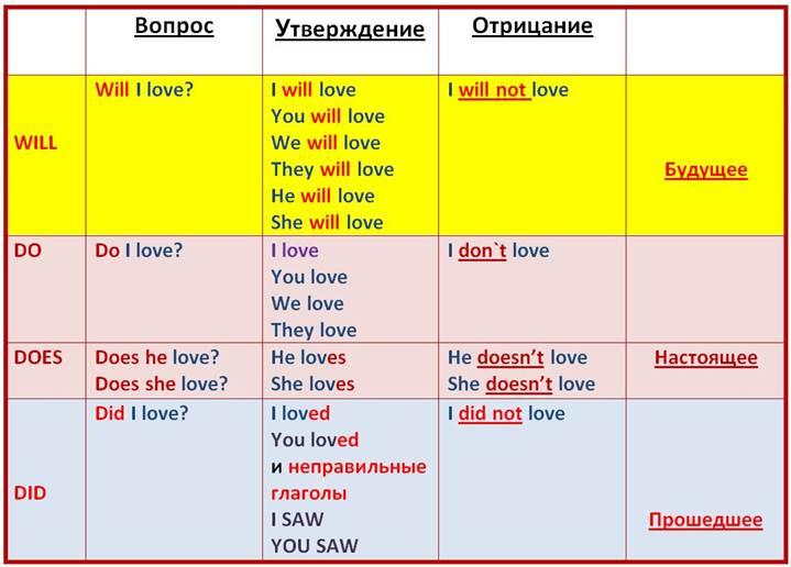Различия в употреблении глаголов Do и Make | Секреты ...
