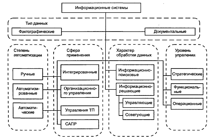 Информационные Системы В Управлении Организациями Шпаргалка