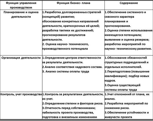 подробный бизнес план зоомагазина