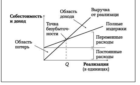 Инвестиции. Роль инвестиций в экономике.