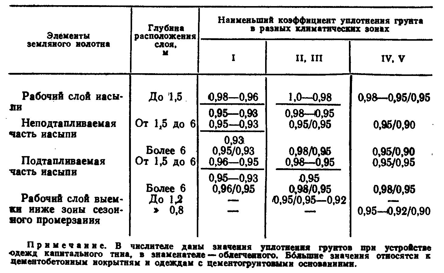 коэффициент запаса на уплотнение грунта