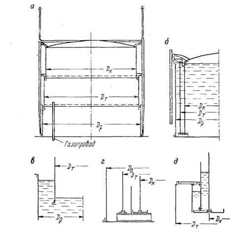 Как устроены подземные газовые хранилища подходящие способы хранения природного газа