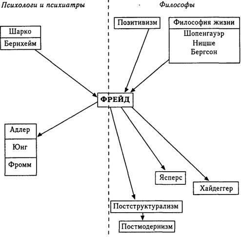 влияние психоанализа на философию 20 века шпаргалка