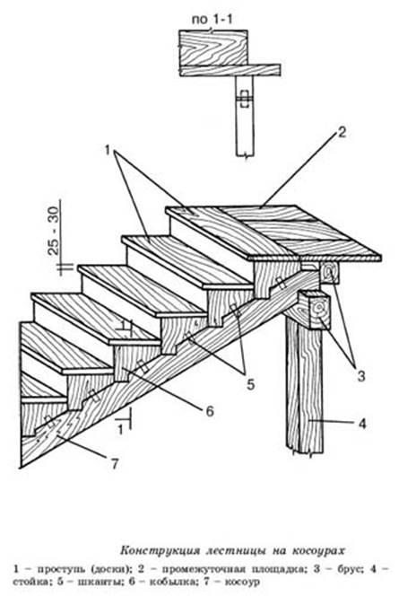 Конструкция деревянных лестниц чертежи