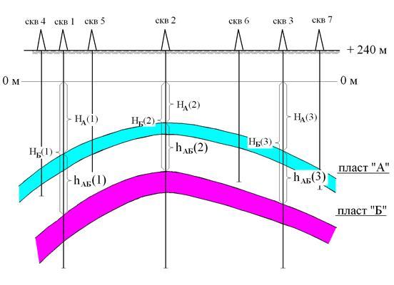 Построение структурной карты кровли пласта «Б» методом ...  геофизический