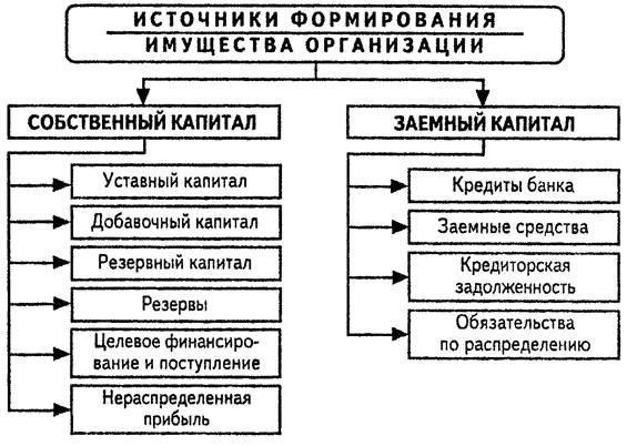 Источники образования имущества и их классификация