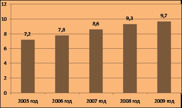 Исследования рынка натуральной косметике 2009