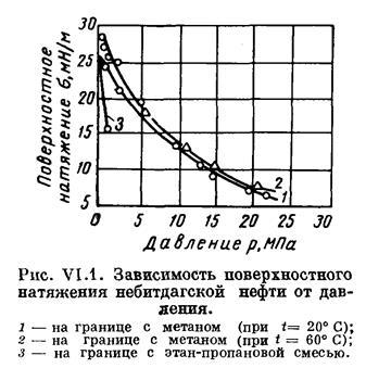 Зависимость поверхностногонатяжения от внешних факторов