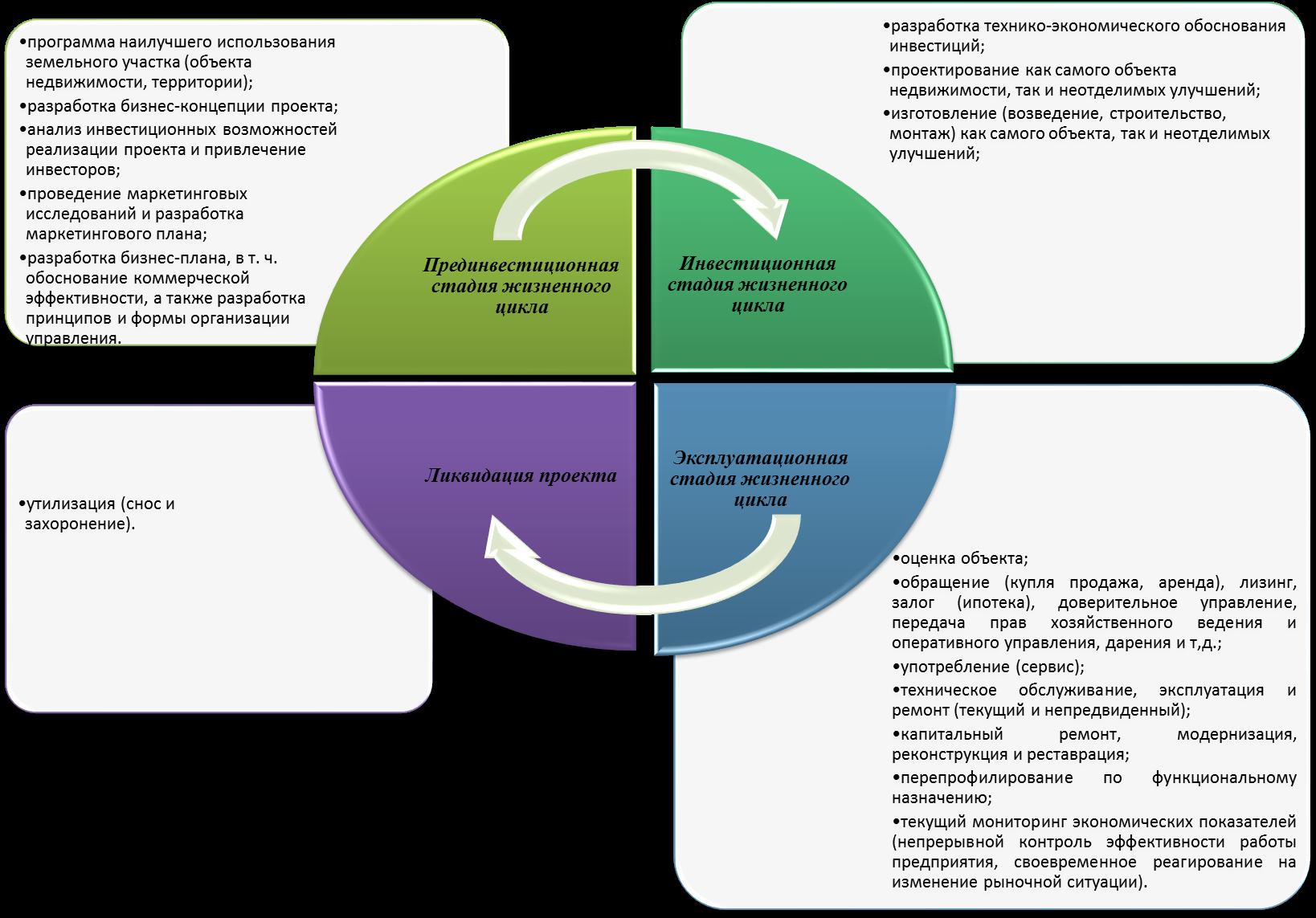 Виды и способы управления коммерческими объектами недвижимости
