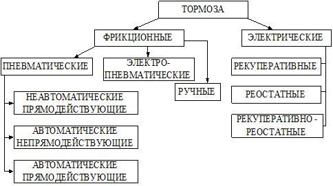 классификация тормозов подвижного состава по видам физической культуры