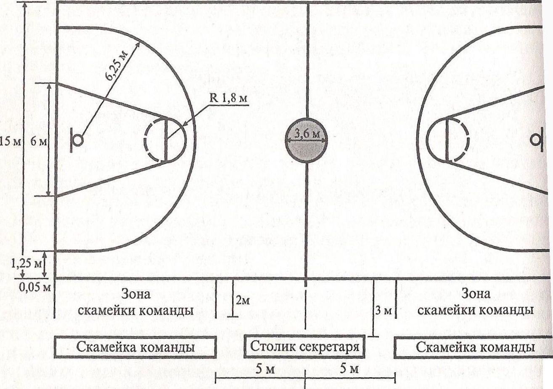 Правила игры в баскетбол в картинках