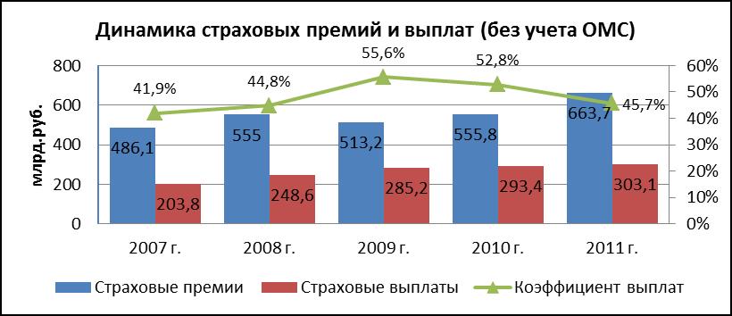 Ситуация на рынке автокаско в 2014г